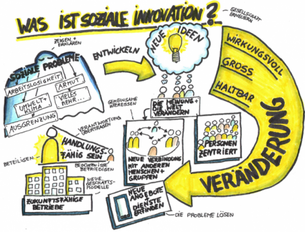 Grafik Soziale Innovation